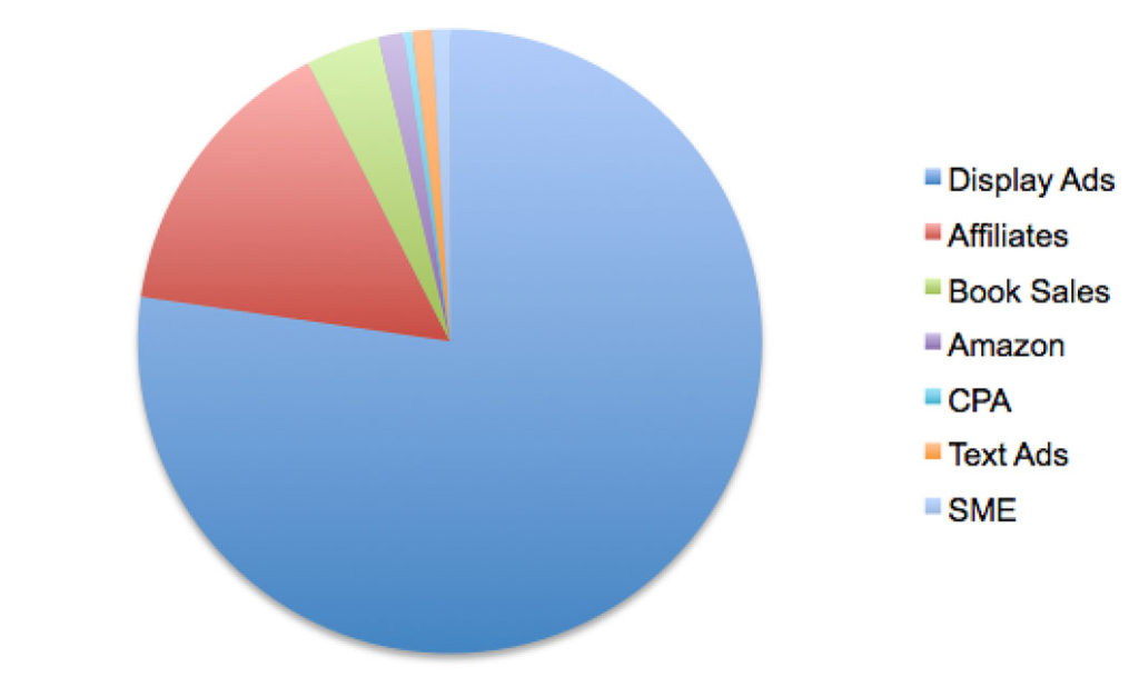 2015 Income Distribution