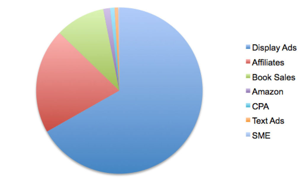 2016 Income Distribution